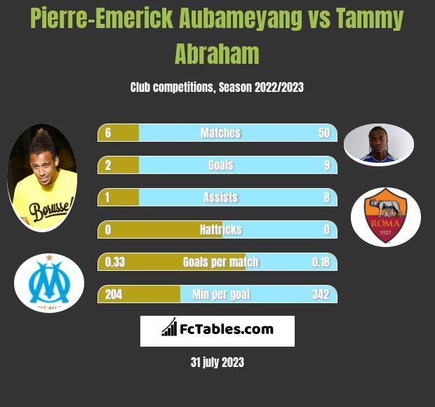 Pierre-Emerick Aubameyang vs Tammy Abraham h2h player stats