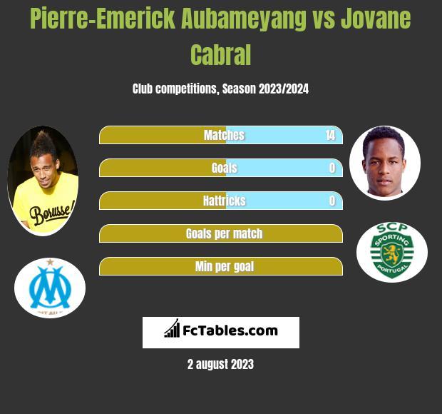 Pierre-Emerick Aubameyang vs Jovane Cabral h2h player stats