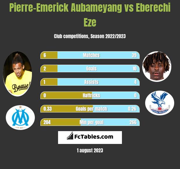 Pierre-Emerick Aubameyang vs Eberechi Eze infographic