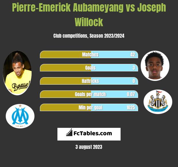 Pierre-Emerick Aubameyang vs Joseph Willock infographic