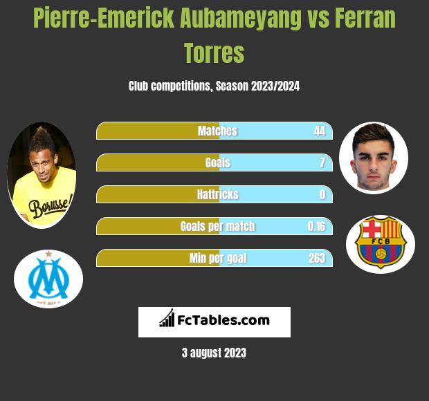 Pierre-Emerick Aubameyang vs Ferran Torres infographic