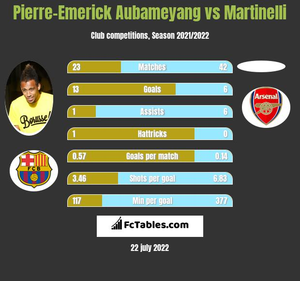 Pierre-Emerick Aubameyang vs Martinelli infographic