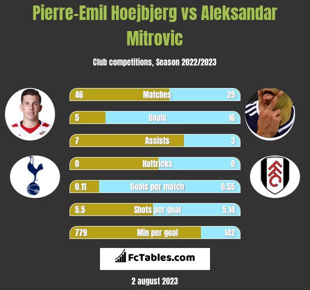 Pierre-Emil Hoejbjerg vs Aleksandar Mitrovic infographic