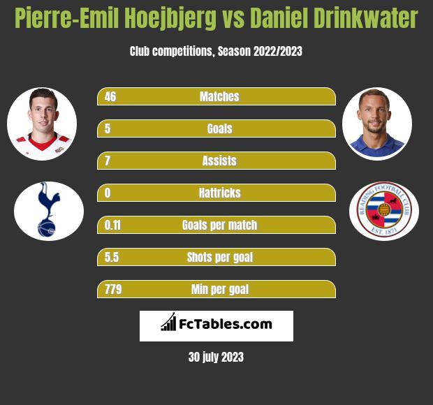 Pierre-Emil Hoejbjerg vs Daniel Drinkwater infographic