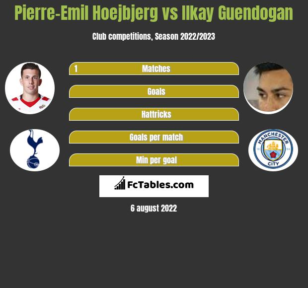 Pierre-Emil Hoejbjerg infographic statistics for Manchester City