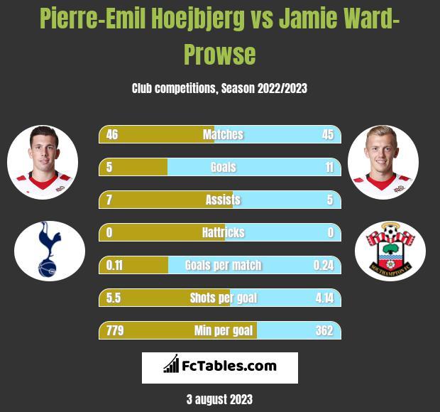 Pierre-Emil Hoejbjerg vs Jamie Ward-Prowse infographic