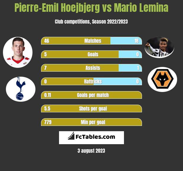 Pierre-Emil Hoejbjerg vs Mario Lemina infographic