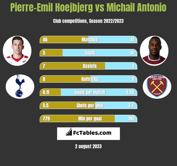 Pierre-Emil Hoejbjerg vs Michail Antonio infographic