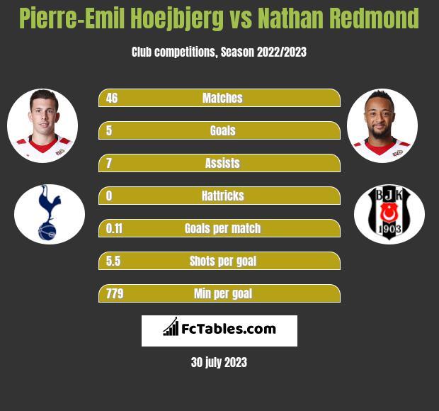 Pierre-Emil Hoejbjerg vs Nathan Redmond infographic