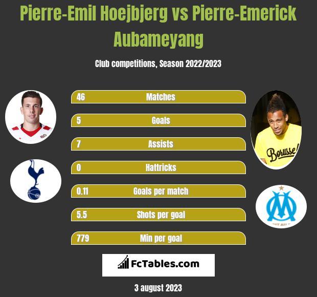 Pierre-Emil Hoejbjerg vs Pierre-Emerick Aubameyang infographic