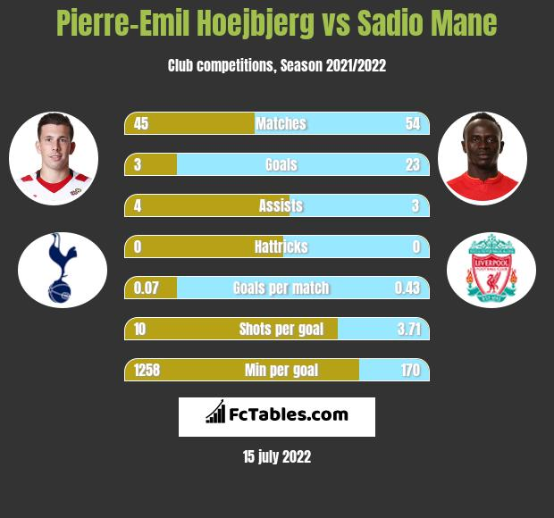 Pierre-Emil Hoejbjerg infographic statistics for Southampton