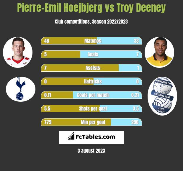 Pierre-Emil Hoejbjerg vs Troy Deeney