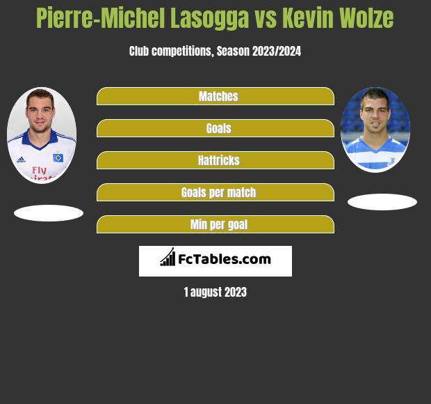 Pierre-Michel Lasogga vs Kevin Wolze h2h player stats