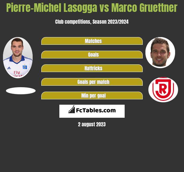 Pierre-Michel Lasogga vs Marco Gruettner h2h player stats