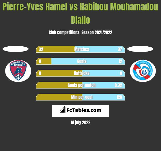Pierre-Yves Hamel vs Habibou Mouhamadou Diallo h2h player stats
