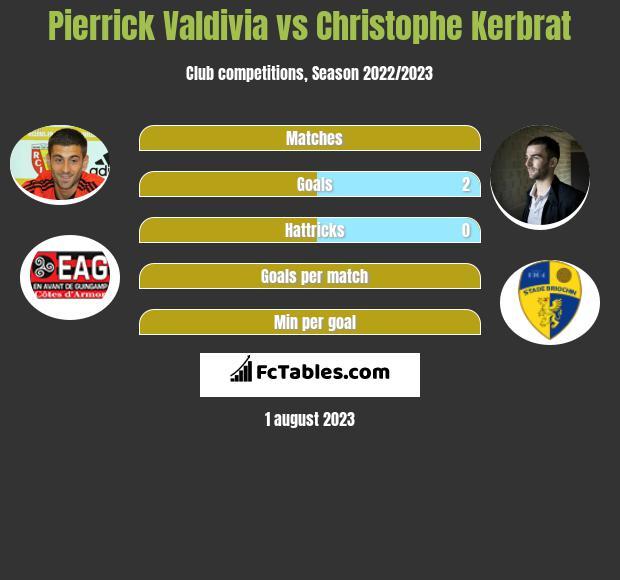 Pierrick Valdivia vs Christophe Kerbrat infographic