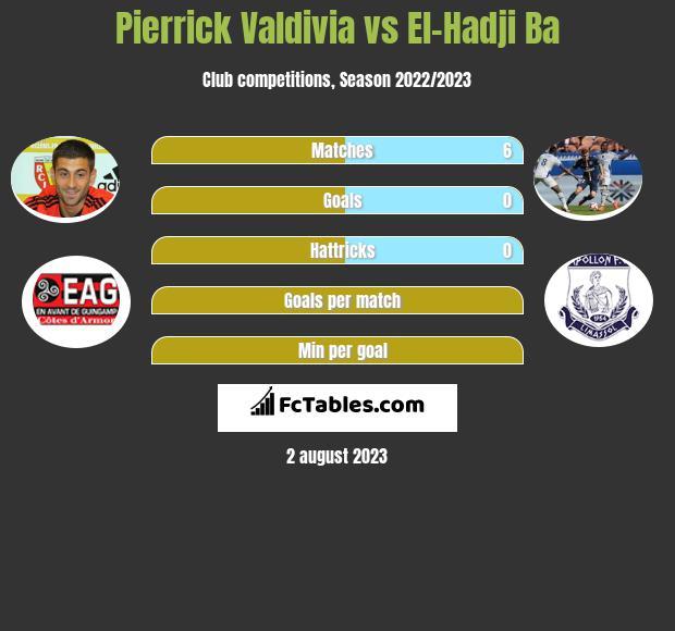 Pierrick Valdivia vs El-Hadji Ba infographic