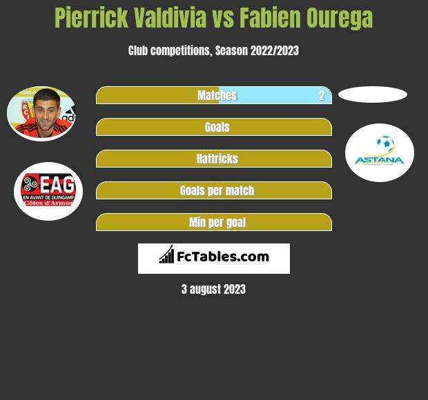 Pierrick Valdivia vs Fabien Ourega infographic