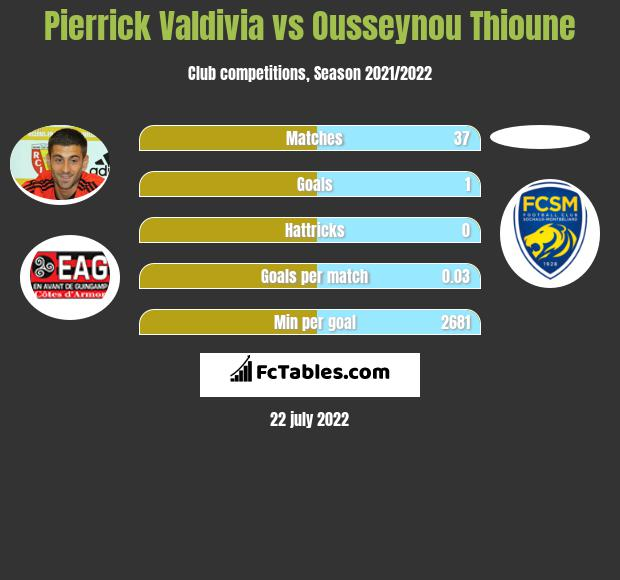 Pierrick Valdivia vs Ousseynou Thioune infographic