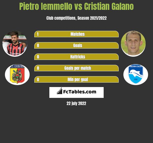 Pietro Iemmello vs Cristian Galano h2h player stats