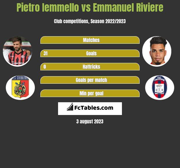 Pietro Iemmello vs Emmanuel Riviere h2h player stats