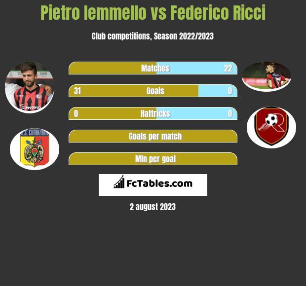 Pietro Iemmello vs Federico Ricci h2h player stats