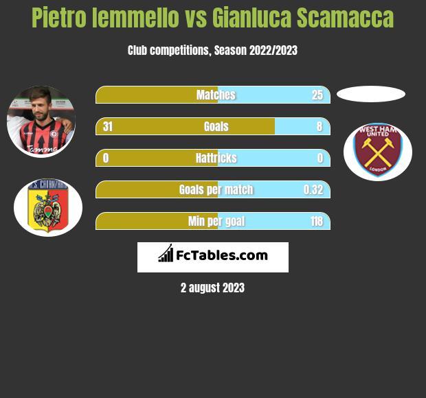 Pietro Iemmello vs Gianluca Scamacca h2h player stats