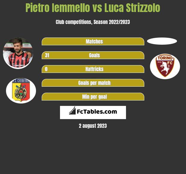 Pietro Iemmello vs Luca Strizzolo h2h player stats