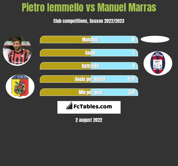 Pietro Iemmello vs Manuel Marras infographic