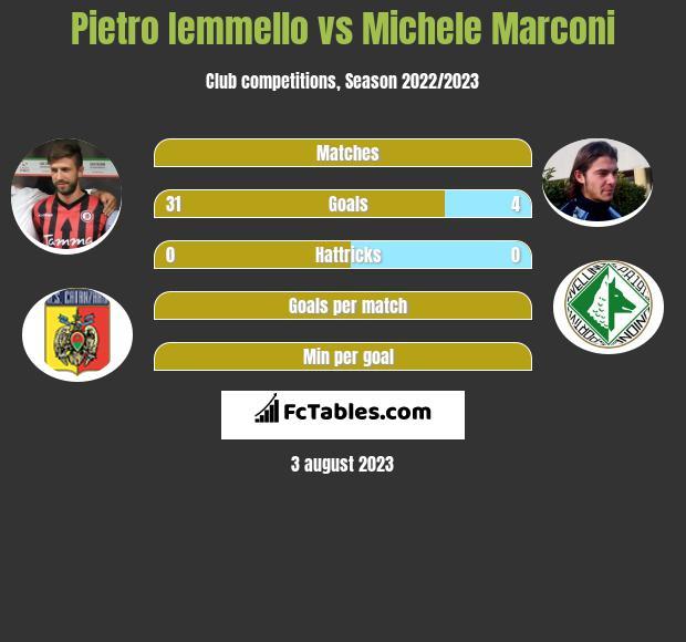 Pietro Iemmello vs Michele Marconi h2h player stats