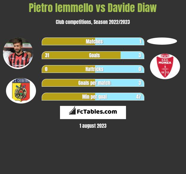 Pietro Iemmello vs Davide Diaw infographic