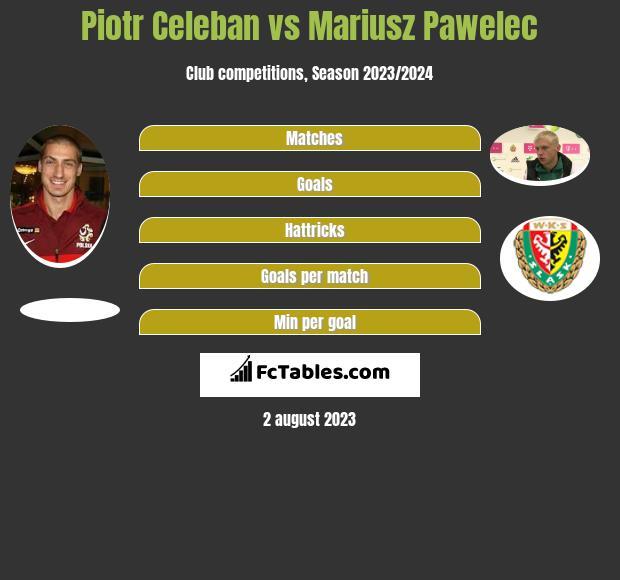 Piotr Celeban vs Mariusz Pawelec infographic