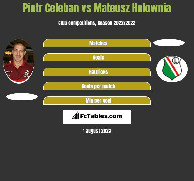 Piotr Celeban vs Mateusz Holownia infographic