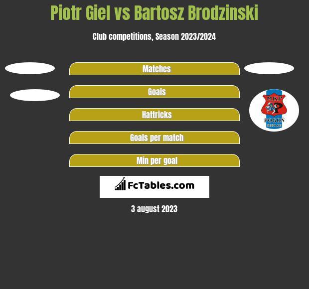 Piotr Giel vs Bartosz Brodzinski h2h player stats