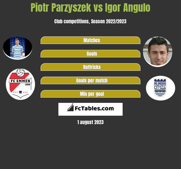 Piotr Parzyszek vs Igor Angulo infographic