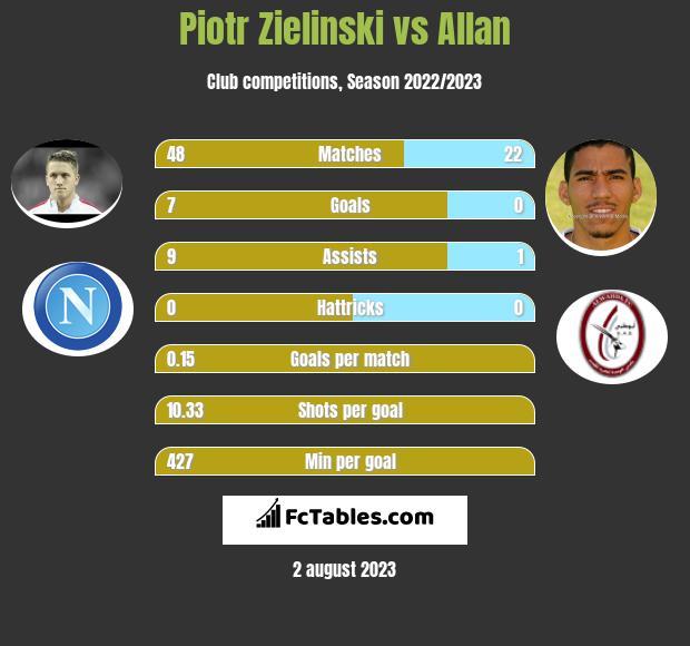 Piotr Zieliński vs Allan infographic