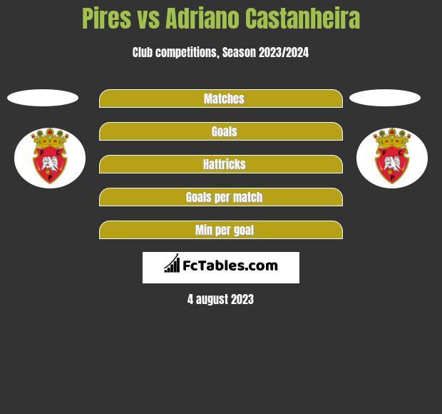 Pires vs Adriano Castanheira h2h player stats