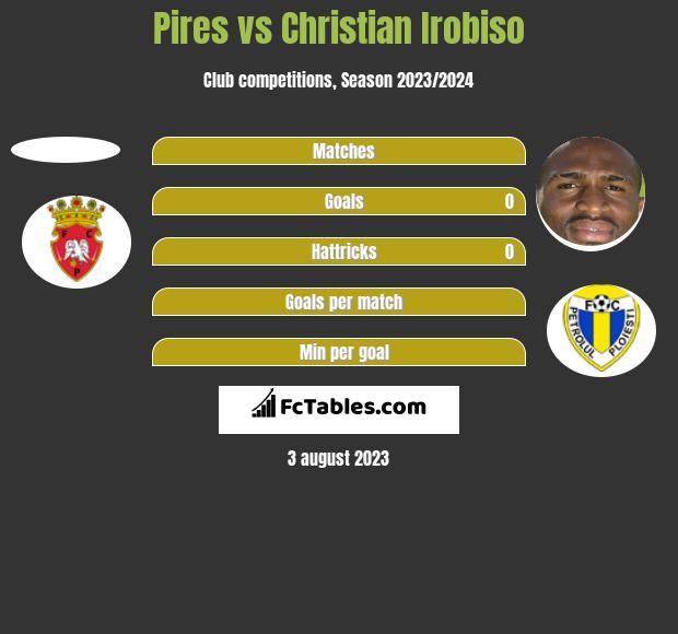 Pires vs Christian Irobiso h2h player stats