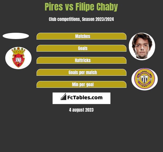 Pires vs Filipe Chaby h2h player stats