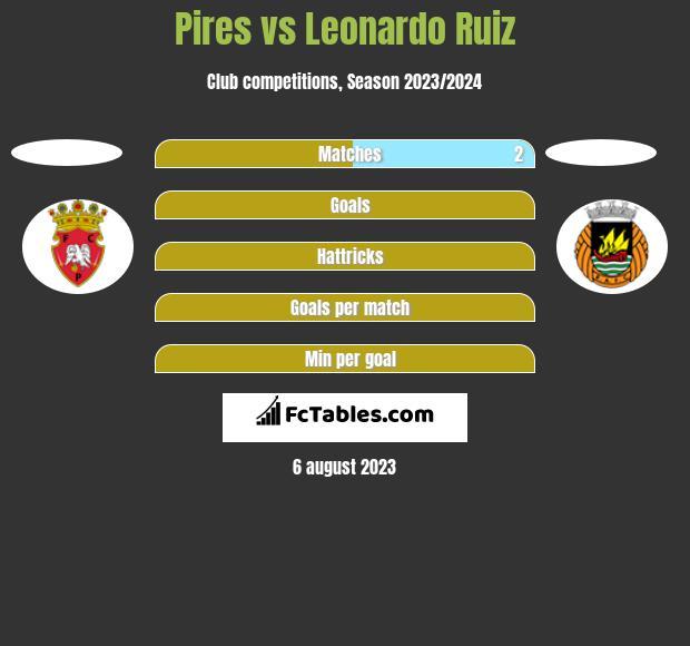 Pires vs Leonardo Ruiz h2h player stats