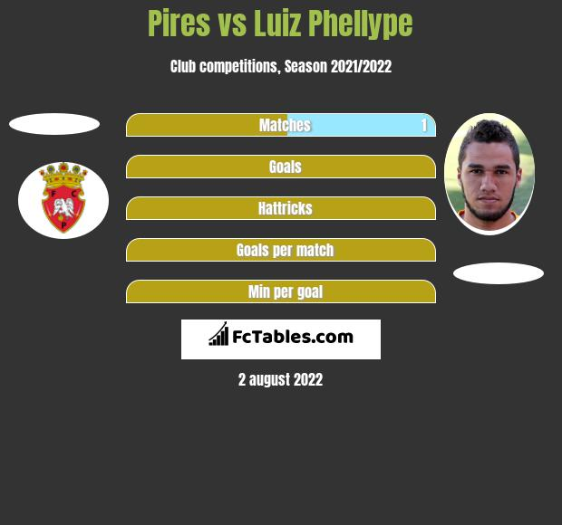 Pires vs Luiz Phellype h2h player stats