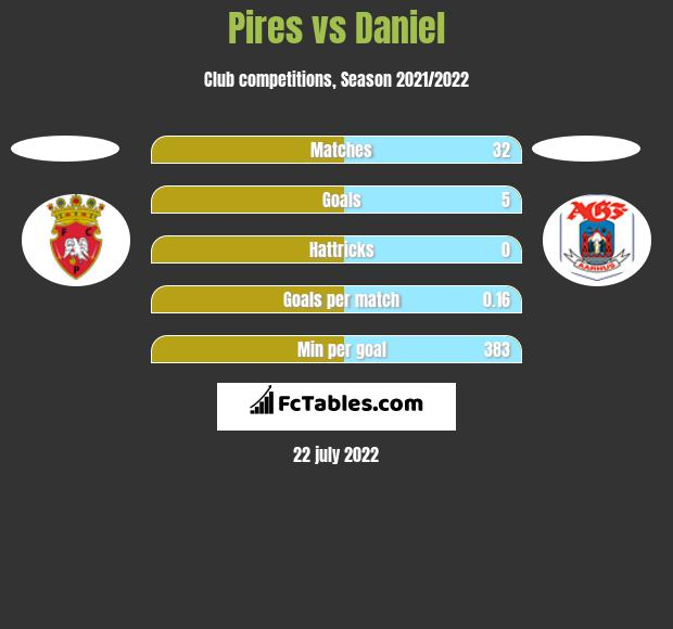Pires vs Daniel h2h player stats