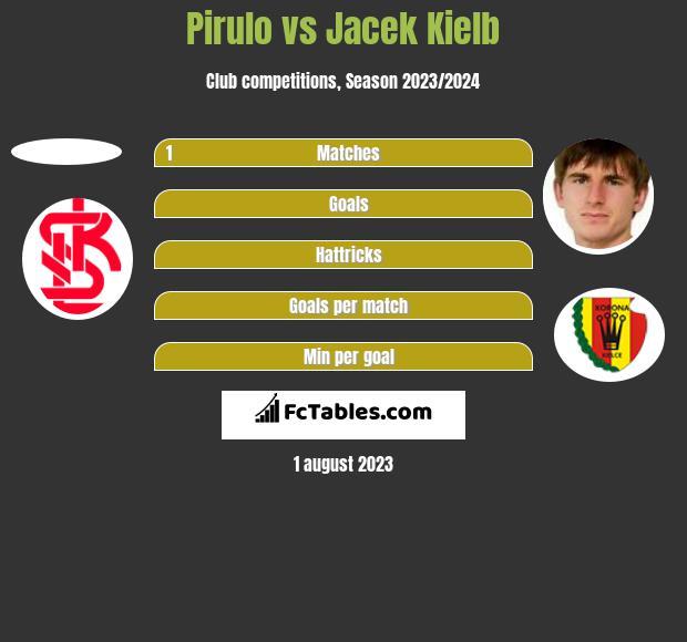 Pirulo vs Jacek Kiełb h2h player stats