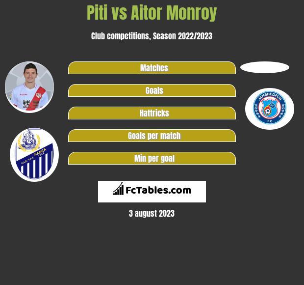 Piti vs Aitor Monroy infographic