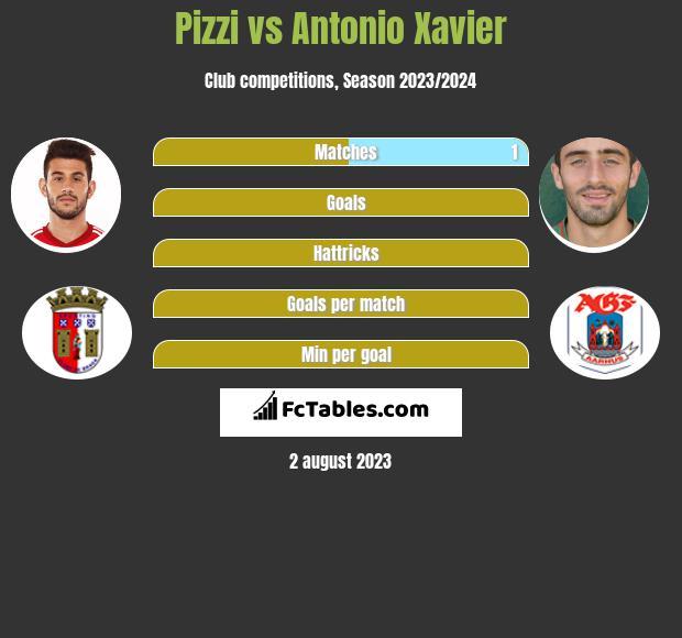 Pizzi vs Antonio Xavier h2h player stats
