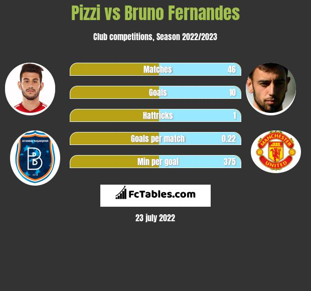 Pizzi Vs Bruno Fernandes Compare Two Players Stats 2021