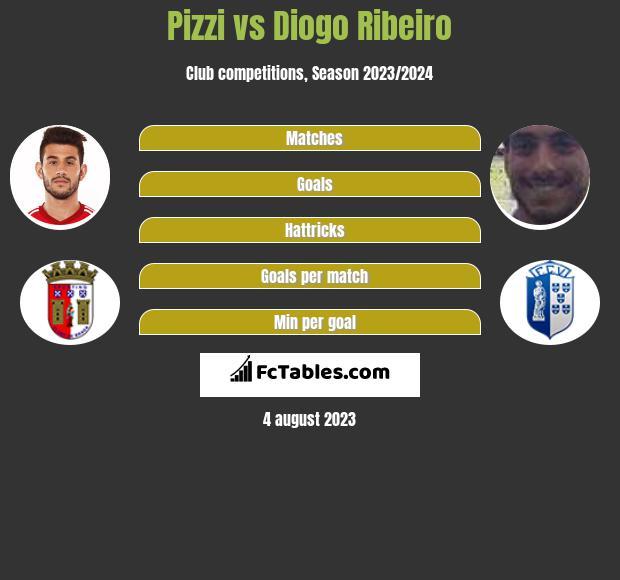 Pizzi vs Diogo Ribeiro h2h player stats