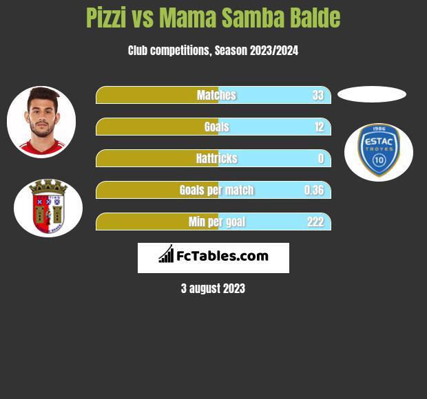 Pizzi vs Mama Samba Balde infographic
