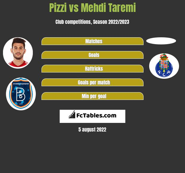Pizzi vs Mehdi Taremi h2h player stats