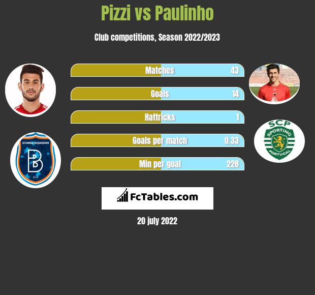 Pizzi vs Paulinho h2h player stats